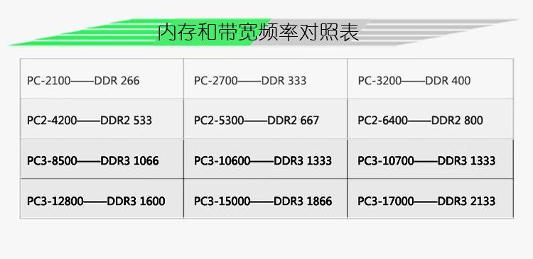 内存频率和带宽对照表