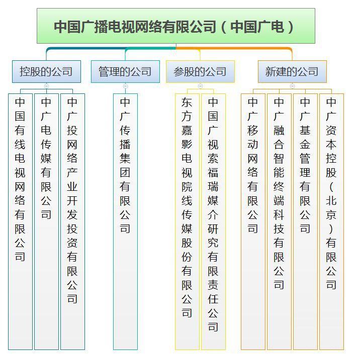 """中国广电获得5G牌照:700MHz自带""""buff"""" 但硬伤也不少"""
