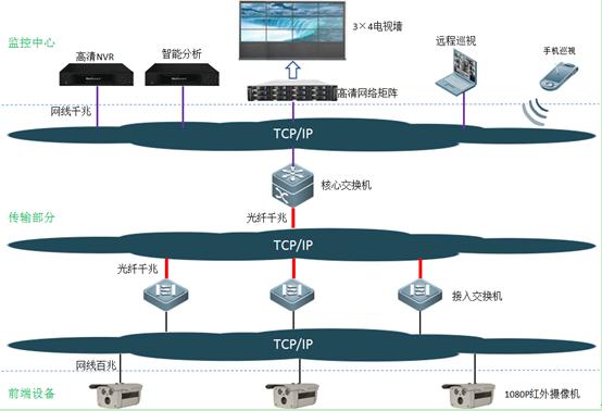 深圳监控安装提供的工厂监控解决方案