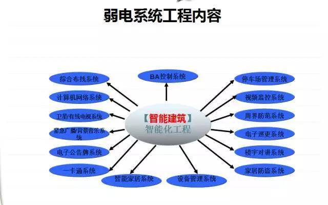 从事的是网络维护的工作,想从事弱电系统工程这块,该怎么入手?