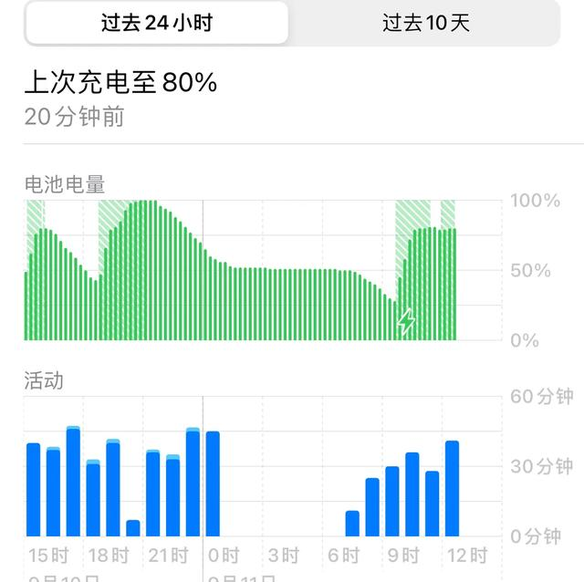 iPhone 13系列马上发布iPhone13,你手中的老iPhone电池安康水平怎么样,日常平凡都怎么充电?