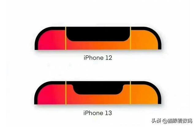 苹果13的首发价格会是几iPhone13?