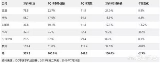 华为新品mate30预售5亿华为欧拉!将来华为会超越苹果吗?