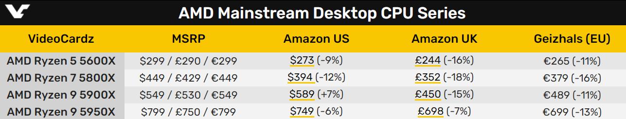 Intel 12代酷睿还没到 AMD锐龙5000全线大降价