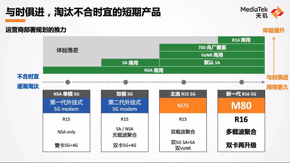 网速7Gbps 联发科5G芯片撑持R16:500公里时速高铁不变上彀